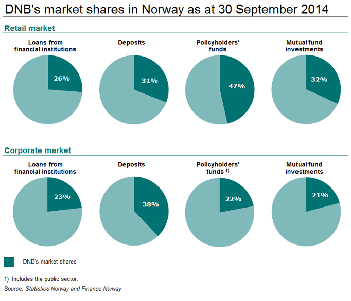 Market shares 2st guarter in Norway 2014