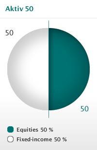 dnb aktiv 50