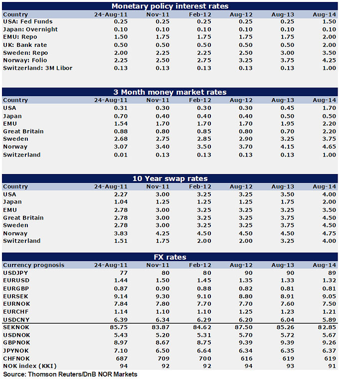 Forecasts; interest rates, FX rates